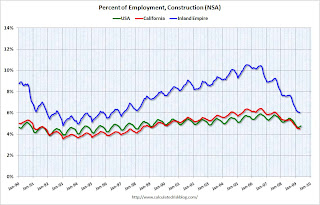 Percent of Employment Construction