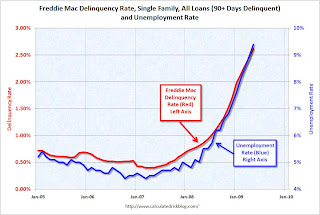 Freddie Mac Delinquency Rate and Unemployment Rate
