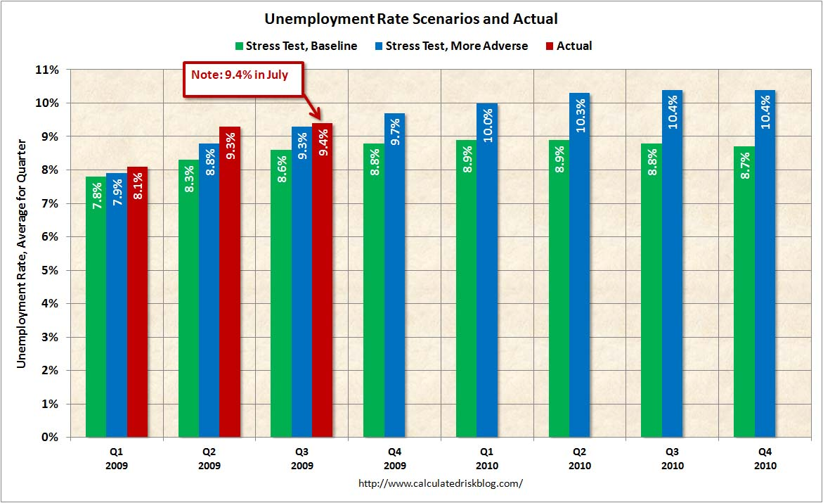 unemployment vs. stress tests