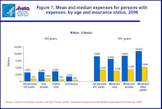 Health Care Expenses, over and under 65