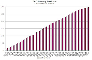 Fed Treasury Purchases