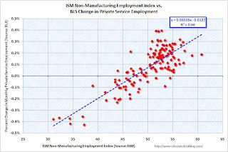 ISM Service Employment