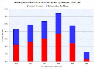 FHA Delinquencies
