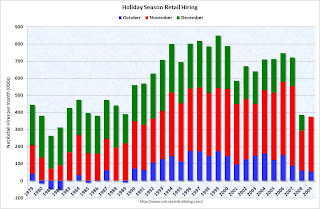 Seasonal Retail Hiring