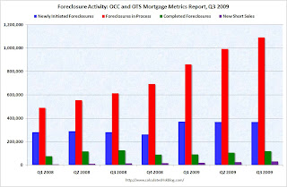 Seriously Foreclosure Activity