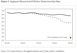 Homeownership Gap