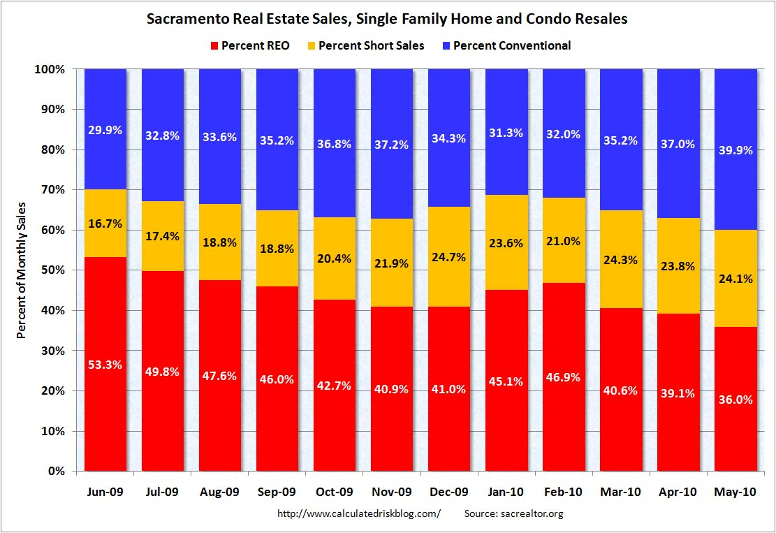 Percent Distressed Sales, Sacramento May 2010