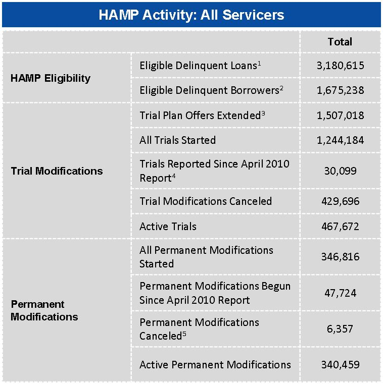 HAMP Activity May 2010