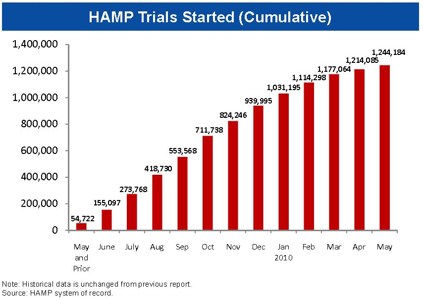 HAMP Trials Started May 2010