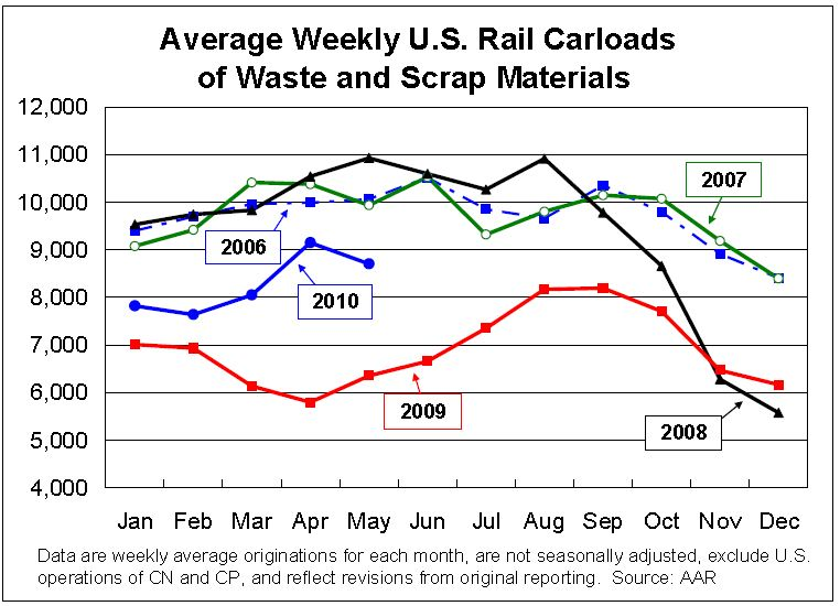 Waste and Scrap Rail Traffic May 2010
