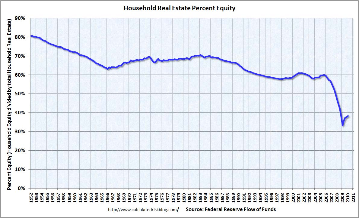 Household Percent Equity Q1 2010