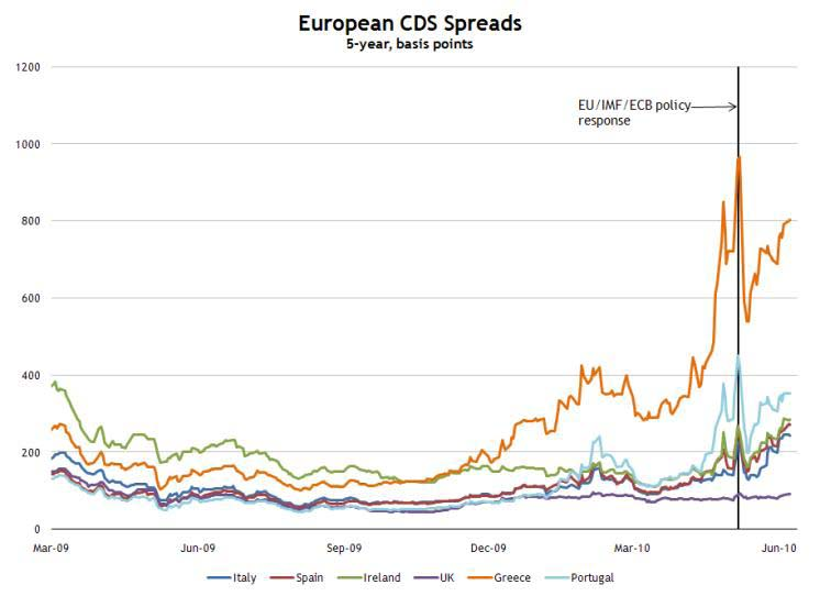 European CDS Spreads June 9, 2010