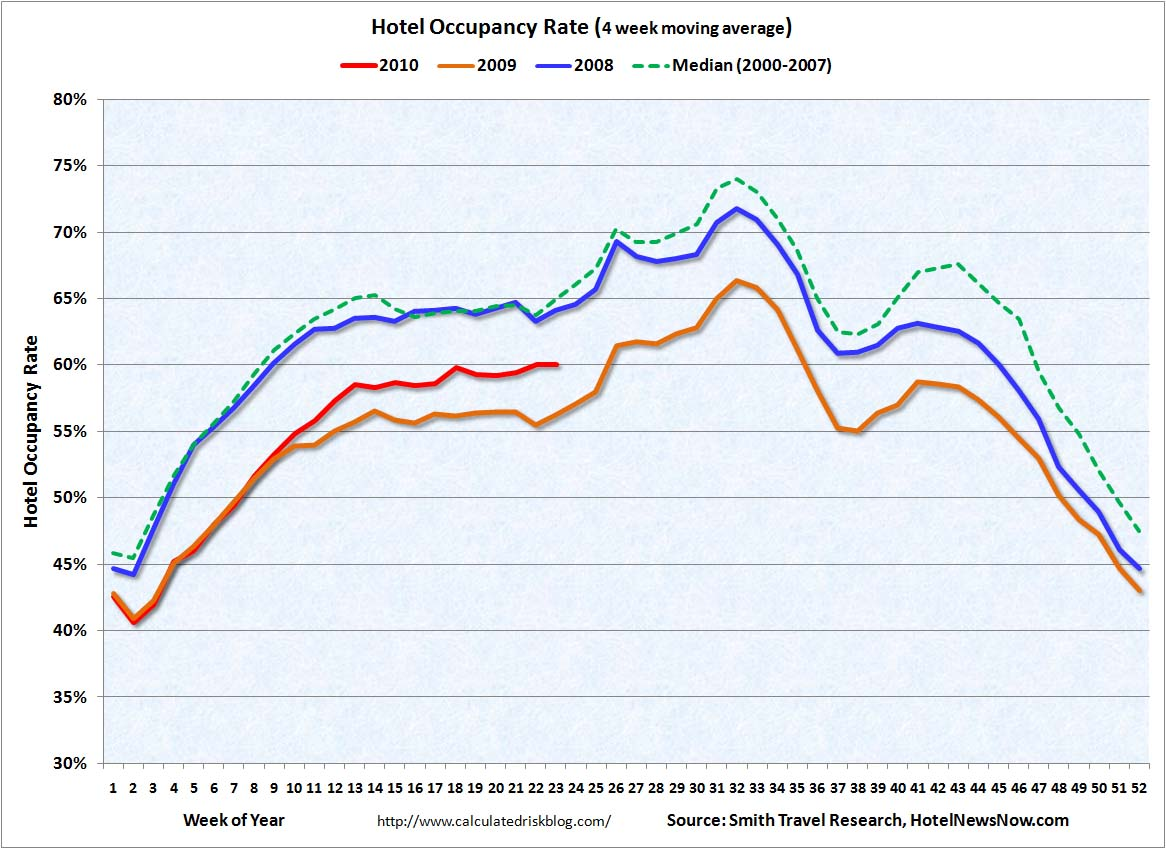 Hotel Occupancy June 10, 2010