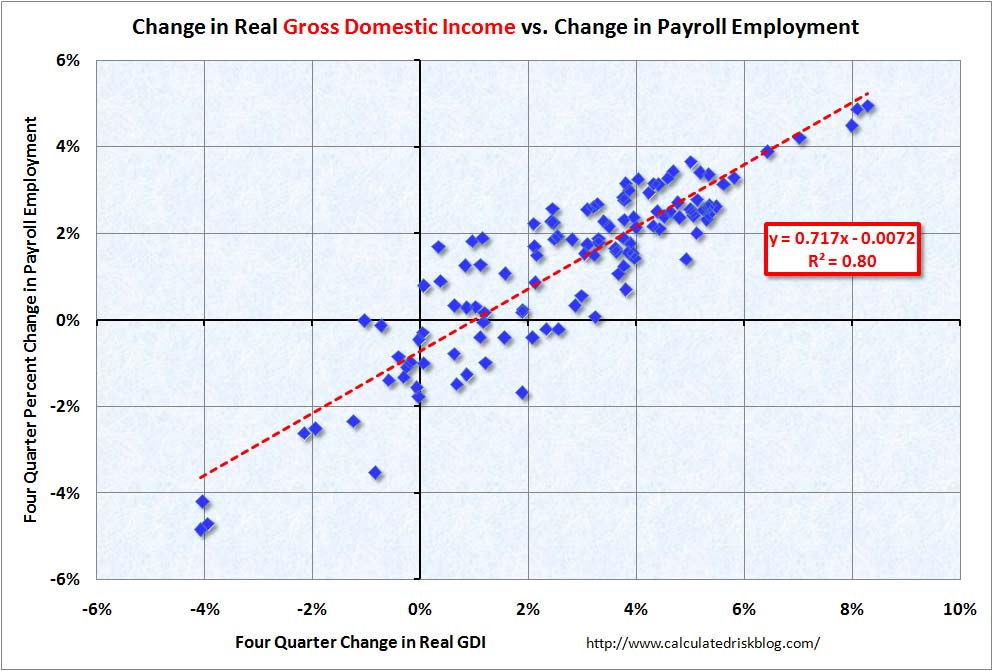 Gross Domestic Income and Employment June 2010