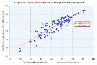 Change in Real GDI and Change in Payroll Employment
