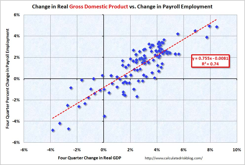 GDP and Employment June 2010