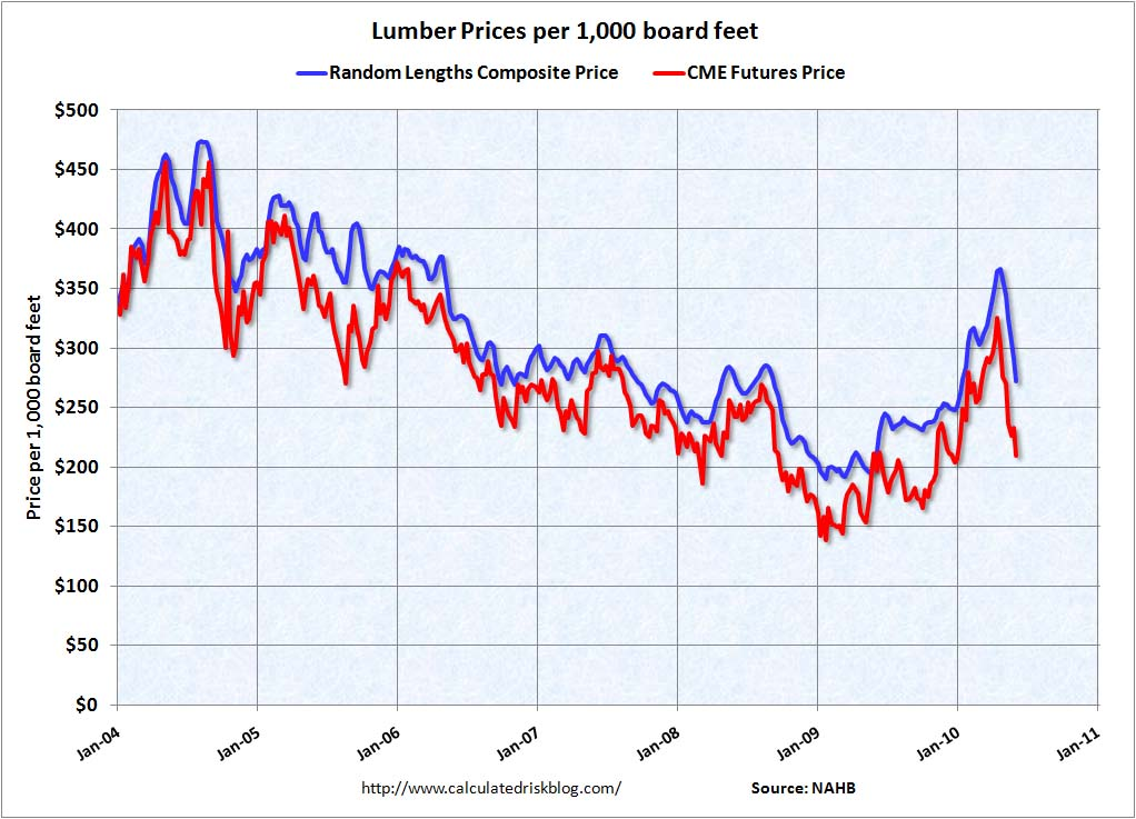 Lumber Prices June 11, 2010