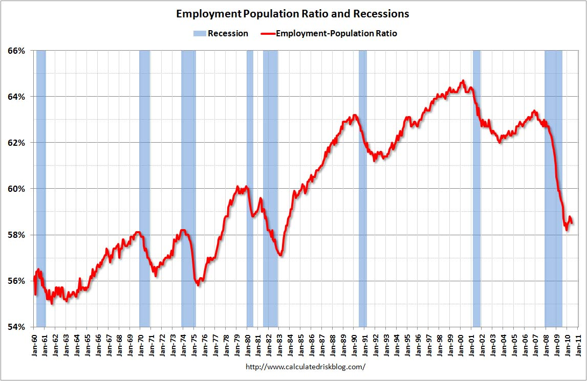 Employment Population Ratio June 2010