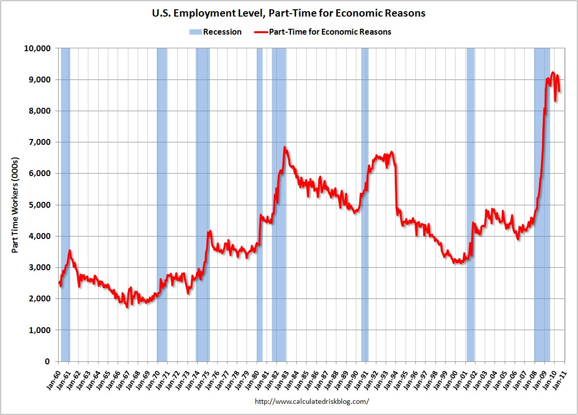 Part Time Economic Reasons June 2010