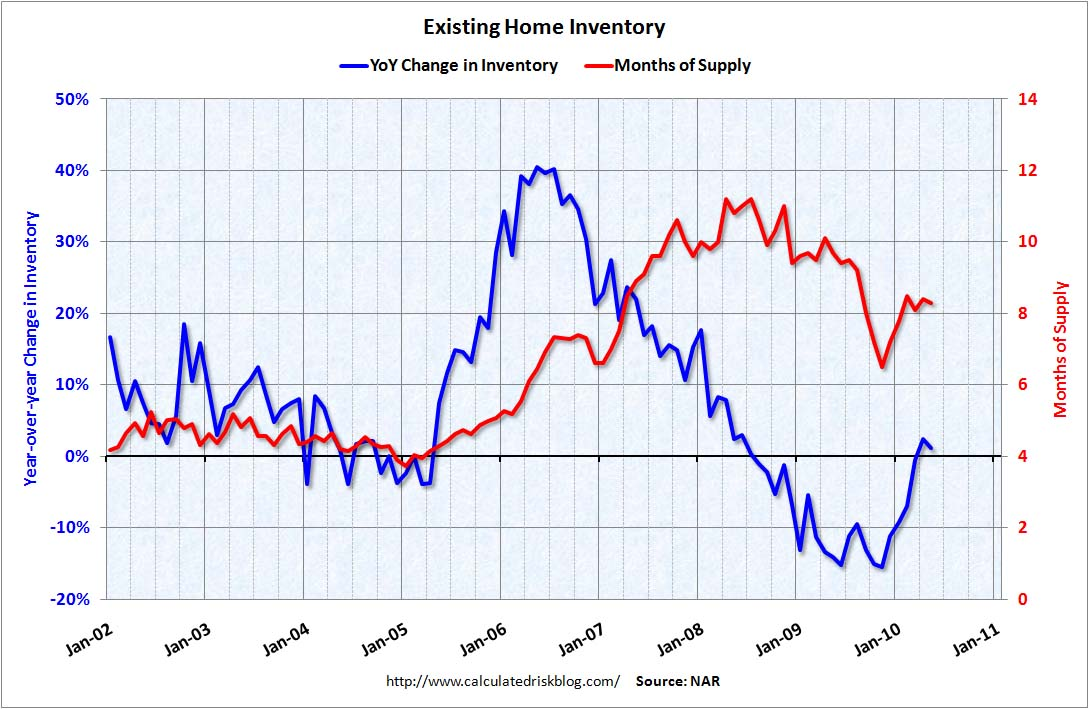 Existing Home Year-over-Year Inventory May 2010