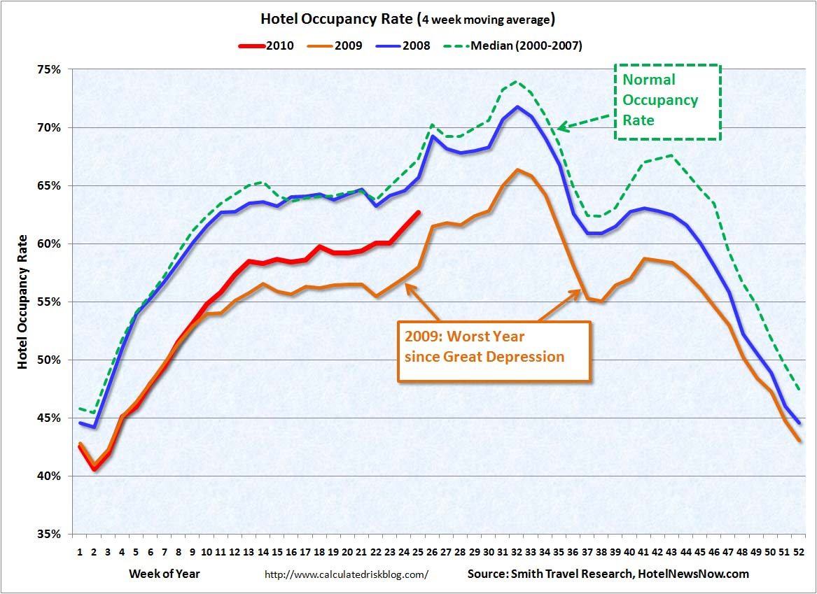 Hotel Occupancy Rate June 24, 2010