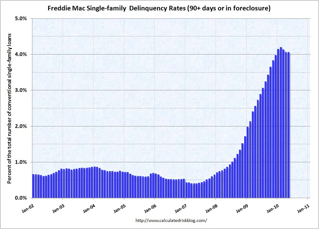 Freddie Mac Delinquency Rate May 2010