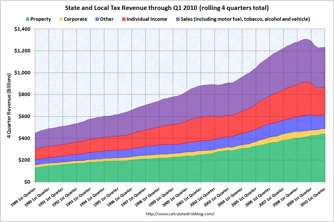 State and Local Tax Revenue Q1 2010