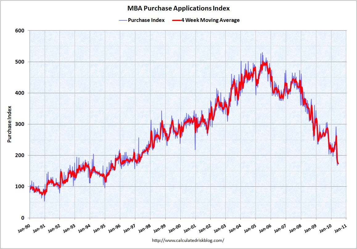 MBA Purchase Index June 30, 2010