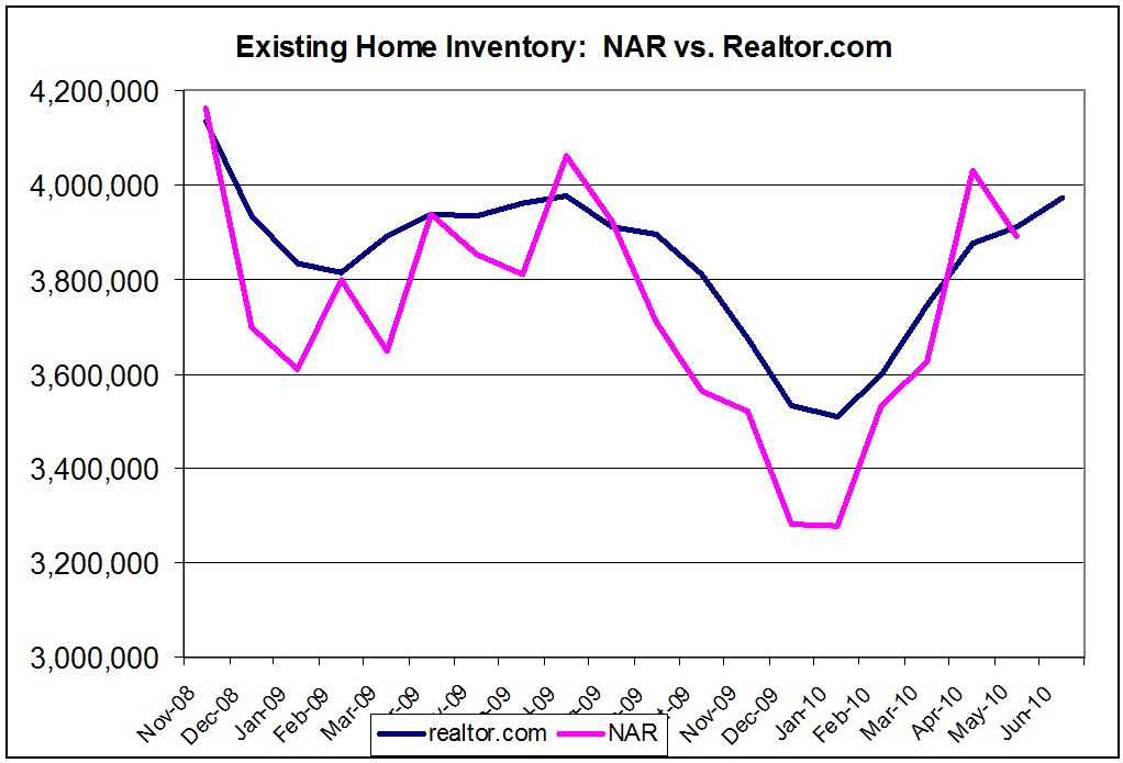 Existing Home Inventory Realtor.com June 2010