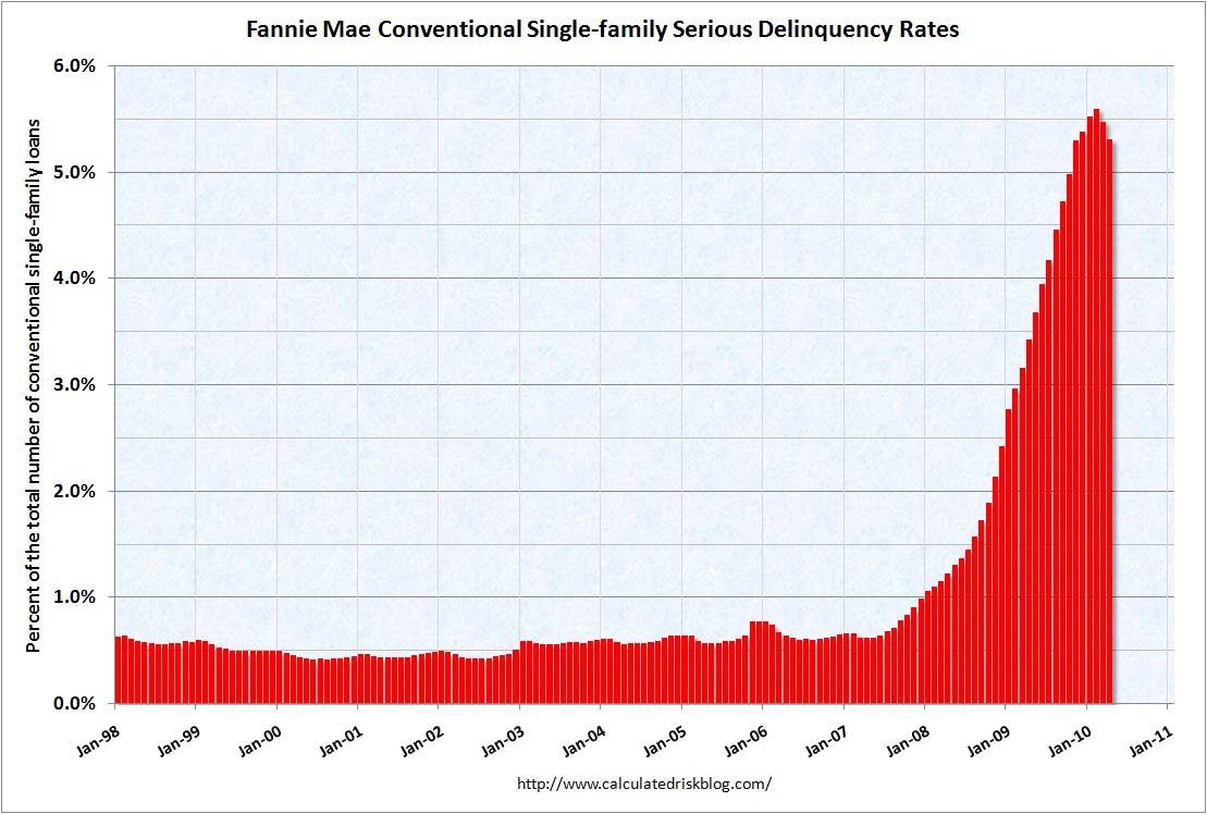 Fannie Mae Serious Delinquency Rate April 2010
