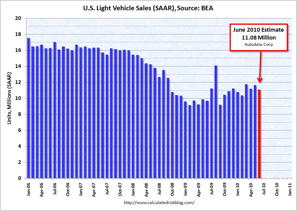 Light Vehicle Sales (short) June 2010