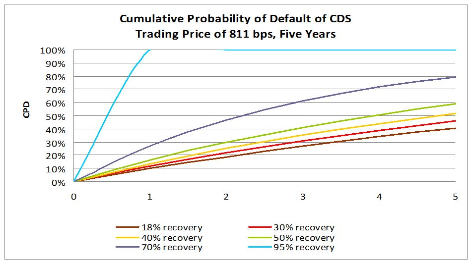 Recovery and Cumulative Probability of Default