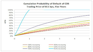 Cumulative Probability of Default