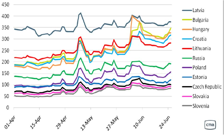 CDS Price Correlation