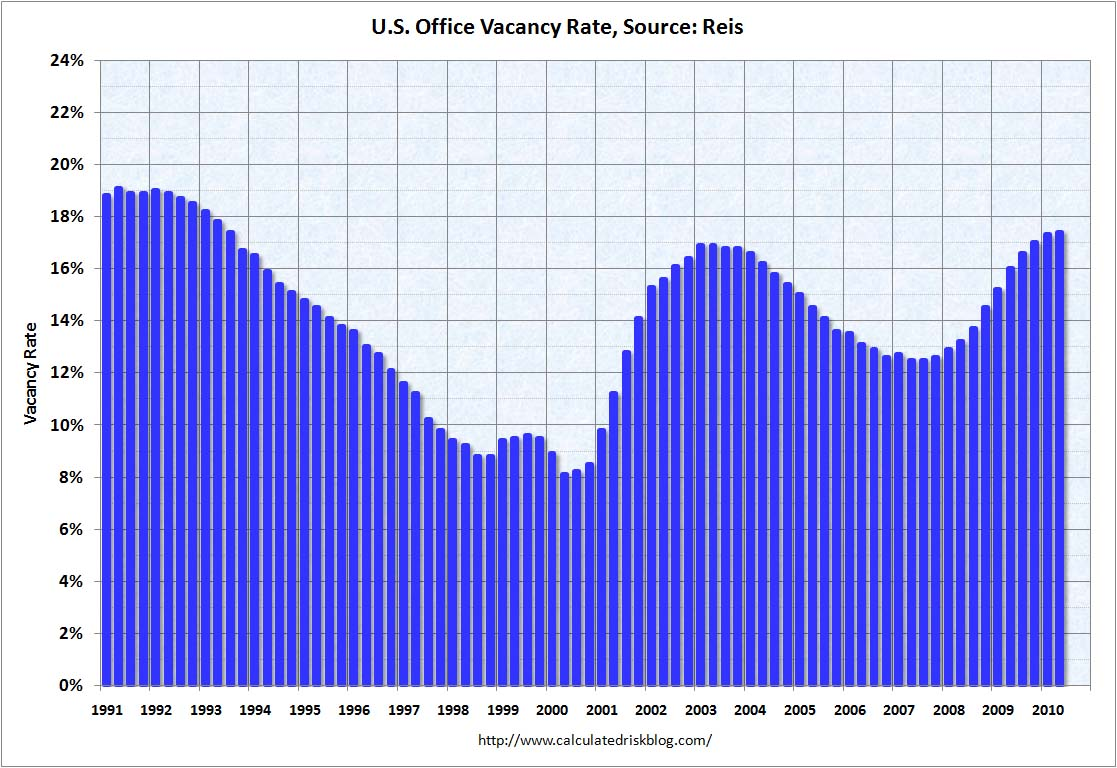 Office Vacancy Rate Q2 2010