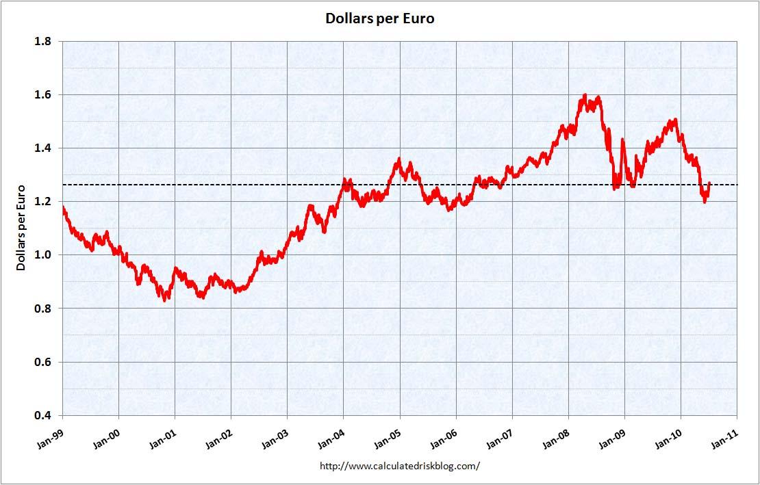Dollars per Euro July 9, 2010