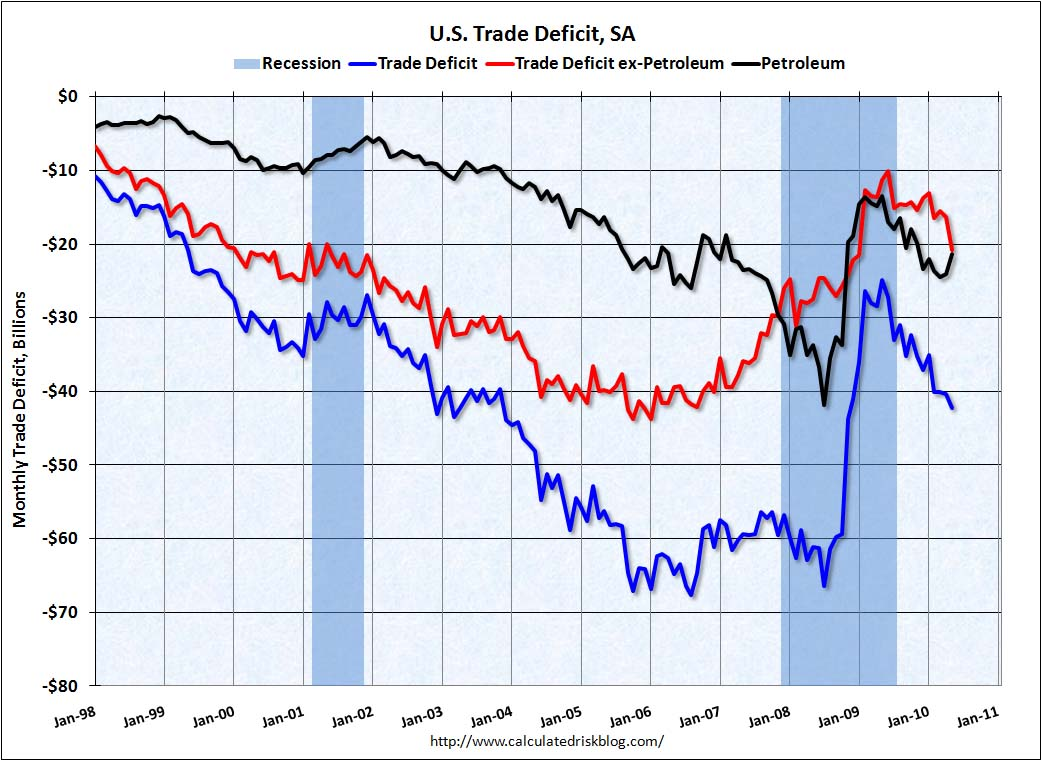 Trade Deficit May 2010