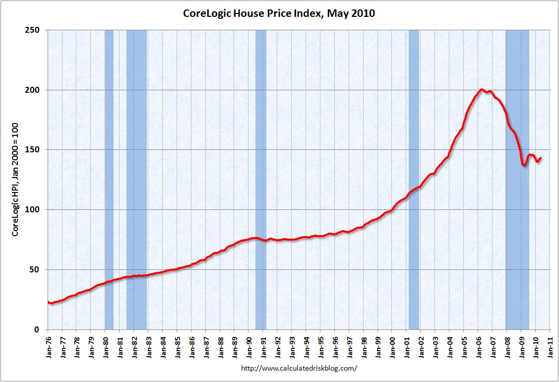 CoreLogic House Price Index May 2010