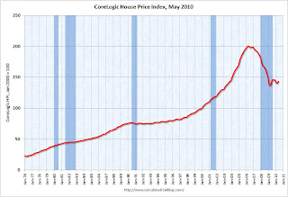 Loan Performance House Price Index