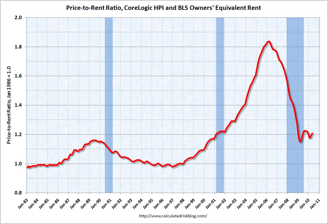 CoreLogic Price-to-Rent Ratio May 2010