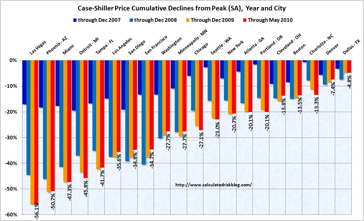 Case Shiller Cities May 2010