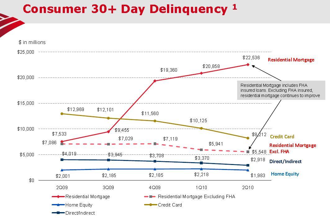BofA FHA Delinquencies Q2 2010