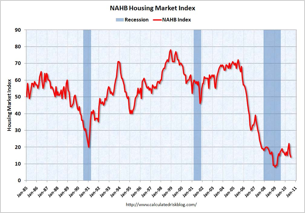 Housing Market Index July 2010