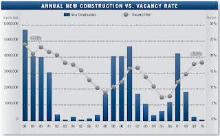 Orange County office vacancy rate and construction