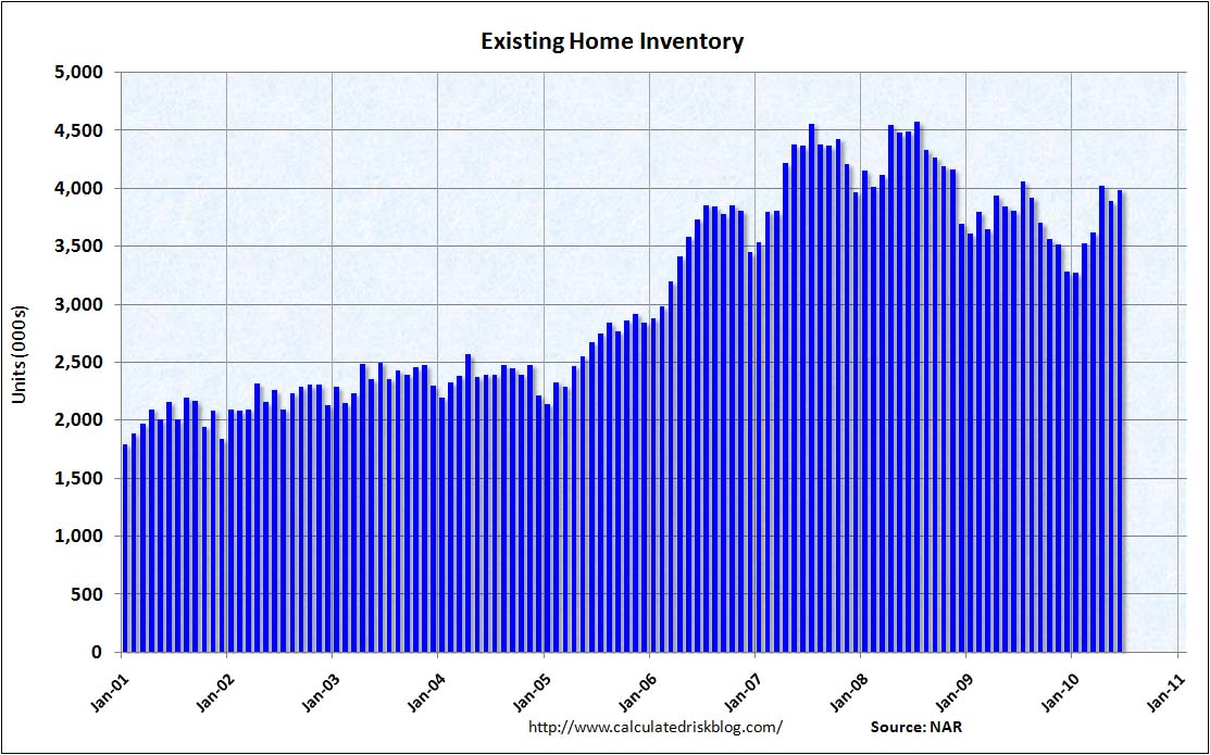 Existing Home Inventory June 2010