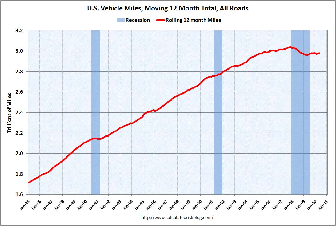 Vehicle Miles May 2010