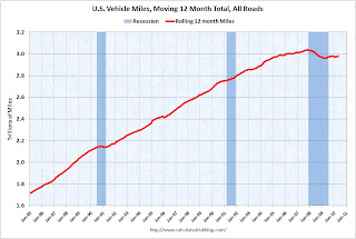 servicing News: DOT: Miles Driven increase slightly in May