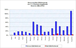 Gross and Net CDS Notional