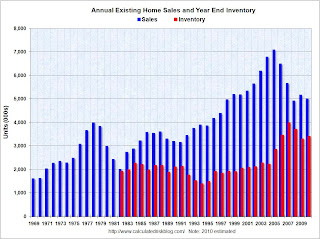 Existing Home Sales annual
