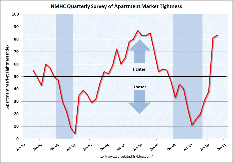 Apartment Tightness Index July 2010